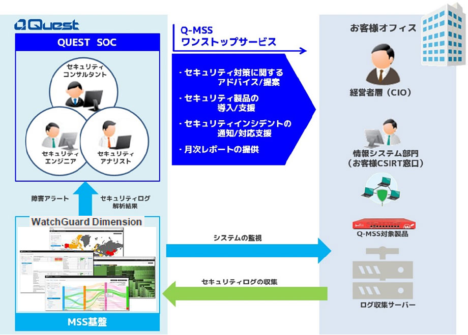 Q-MSS(Quest Managed Security Service)について